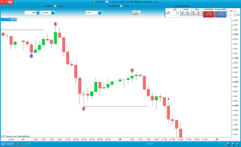 1-2-3 Swing Trading Pattern - Indicator ProRealTime ...