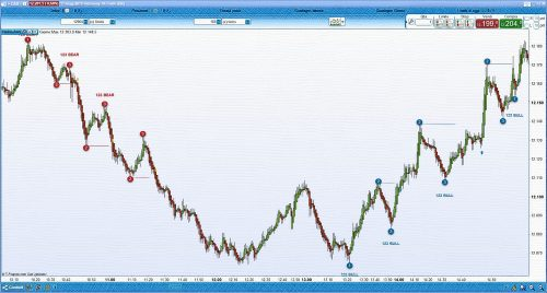 AutomaticTrading - Wolfe Waves pattern - Indicator for ProRealTime