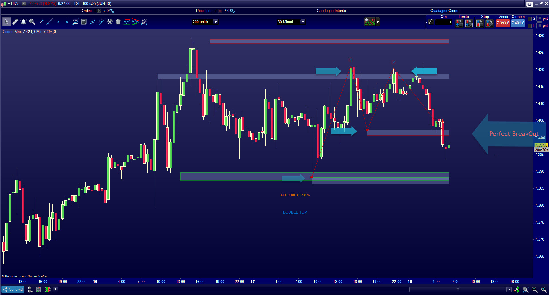 Supports and resistances volume levels ProRealTime