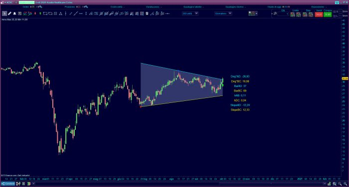 Triangle Trading pattern www.automatictrading.it