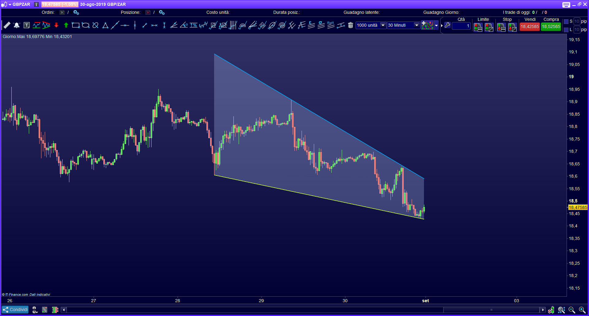 Triangle Pattern Indicator ProRealTime