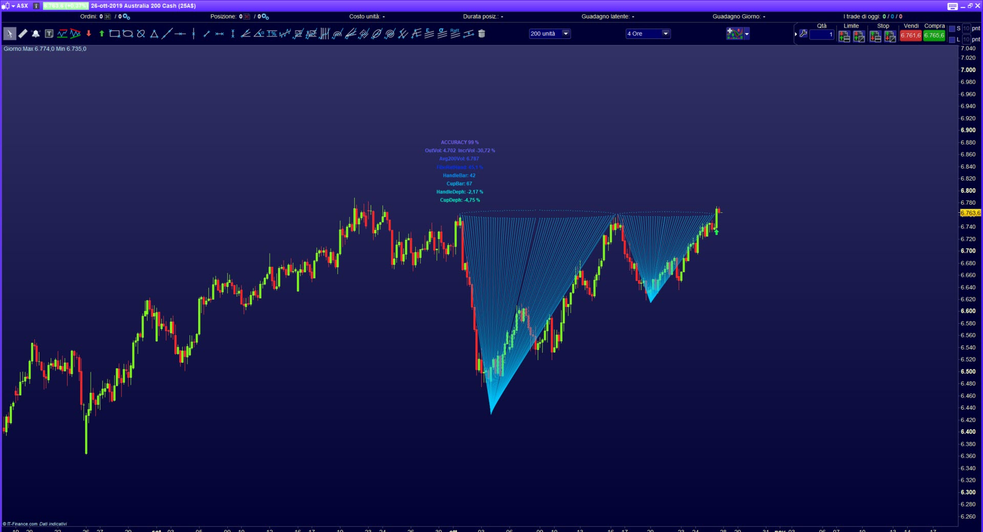 Cup Handle trading pattern