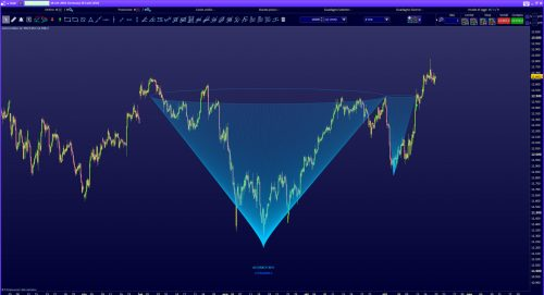 cup & handle pattern