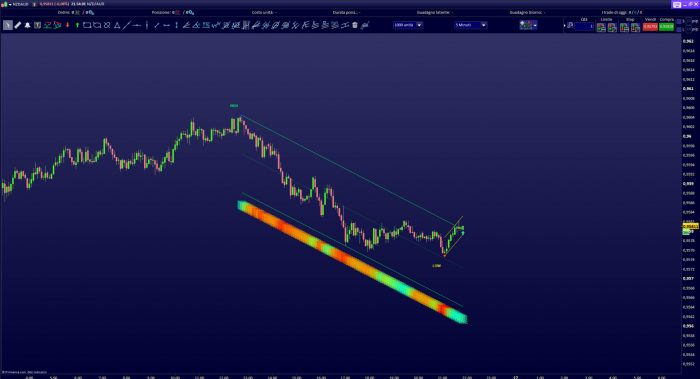 Trading Pattern recognition