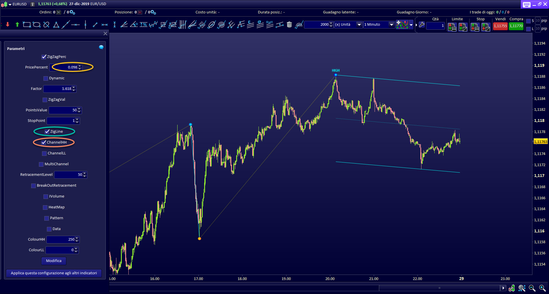 Bearish Channel trading indicator