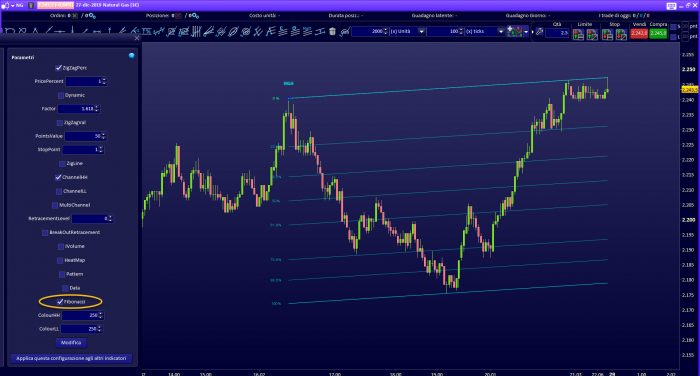 Fibonacci Trading Channel