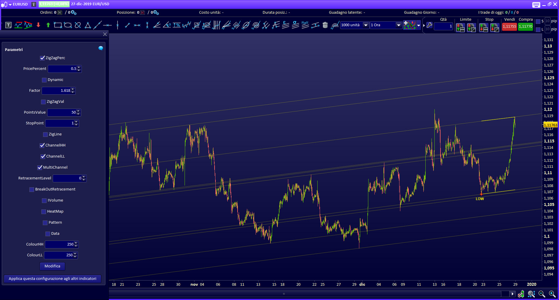 Multy Channel trading indicator