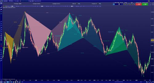 HARMONIC PATTERN PROREALTIME www.automatictrading.it