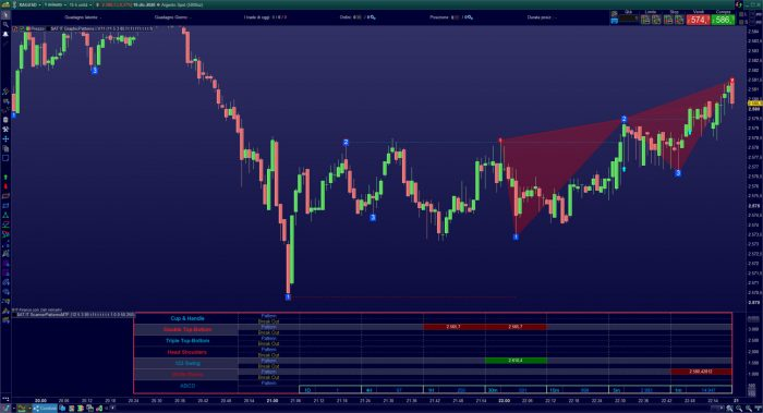 Graphic Patterns Trading ProRealTime