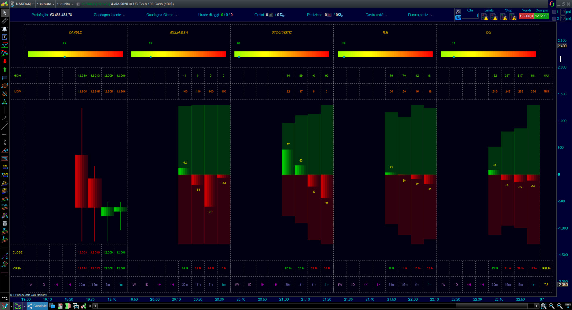 Multi Time Frame Oscillators Dashboard ProRelaTime V11