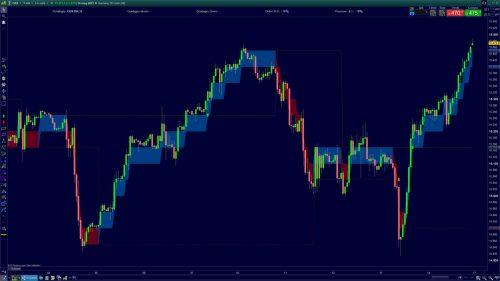 Renko trading ProRealTime